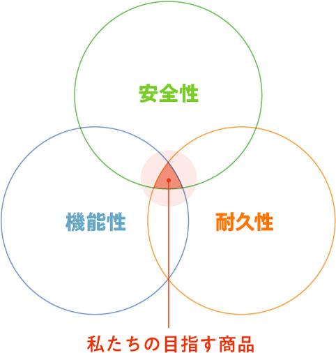 3つの欠かせない要素